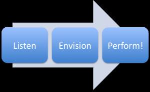 processchart